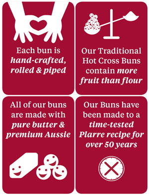 Hot Cross Bun Facts