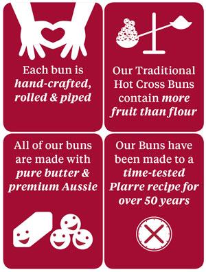 Hot Cross Bun Facts